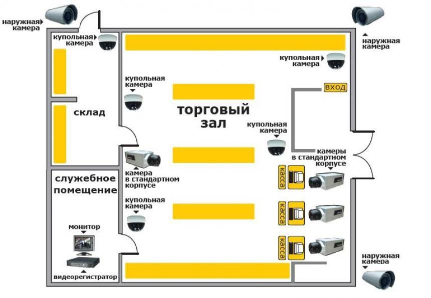 Какие задачи выполняют системы видеонаблюдения в магазинах