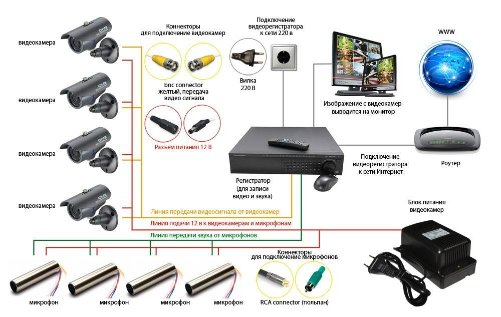 Монтаж систем видеонаблюдения своими руками фото 299